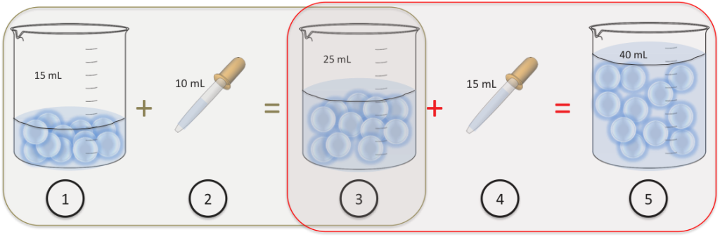 steps to calculate cell density using dilution factor
